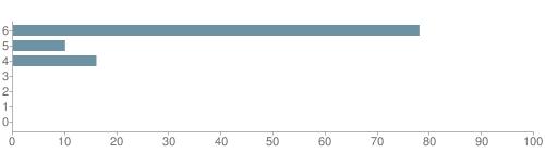 Chart?cht=bhs&chs=500x140&chbh=10&chco=6f92a3&chxt=x,y&chd=t:78,10,16,0,0,0,0&chm=t+78%,333333,0,0,10|t+10%,333333,0,1,10|t+16%,333333,0,2,10|t+0%,333333,0,3,10|t+0%,333333,0,4,10|t+0%,333333,0,5,10|t+0%,333333,0,6,10&chxl=1:|other|indian|hawaiian|asian|hispanic|black|white